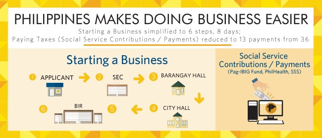 Philippines Makes Doing Business Easier