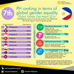 PH Global Gender Report Rankings 2016