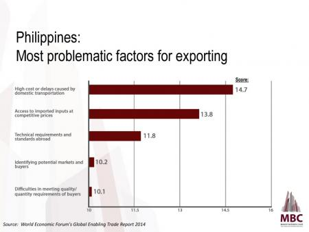 Philippines: Most Problematic Factors in Exporting