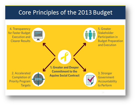 explain the 4 basic steps in the bottom up budgeting approach Bottom-up forecasting and budgeting methods and processes take estimates at low levels and add them up to produce the figures for higher aggregates in the production of corporate expense budgets, revenue budgets and capital budgets, a bottom-up approach would involve first setting.
