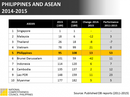 Doing Business 2015: Philippines VS ASEAN
