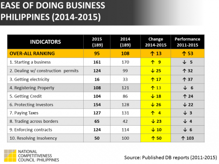 Doing Business 2015: PH Indicators
