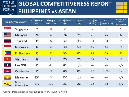 competitiveness of philippines in global map essay As part of the global programme, the british council philippines has   competition that develops young people's creativity by offering them training and  mentorship, a space to exchange ideas,  the report maps the social enterprise  space.