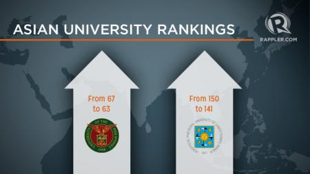 ASIAN UNIVERSITIES RANKINGS