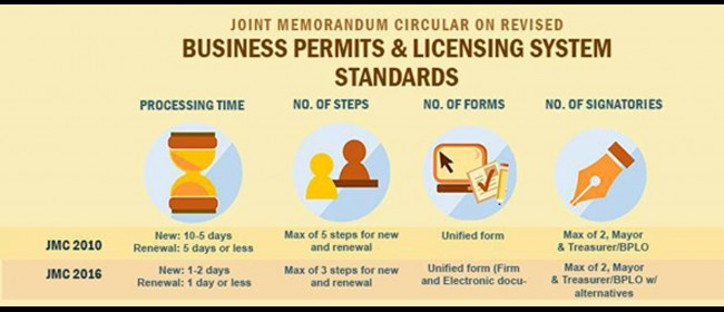 Business Permits and Licensing System Standards