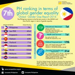 PH Global Gender Report Rankings 2016