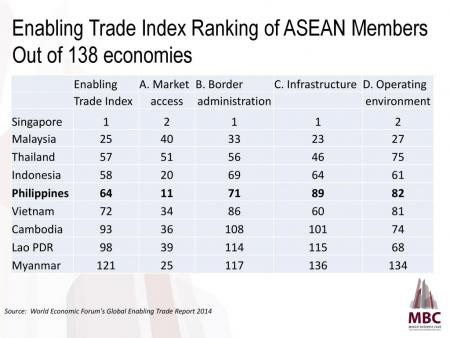 Enabling Trade Index Ranking of ASEAN Members