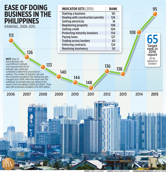 Ease of Doing Business in the Philippines